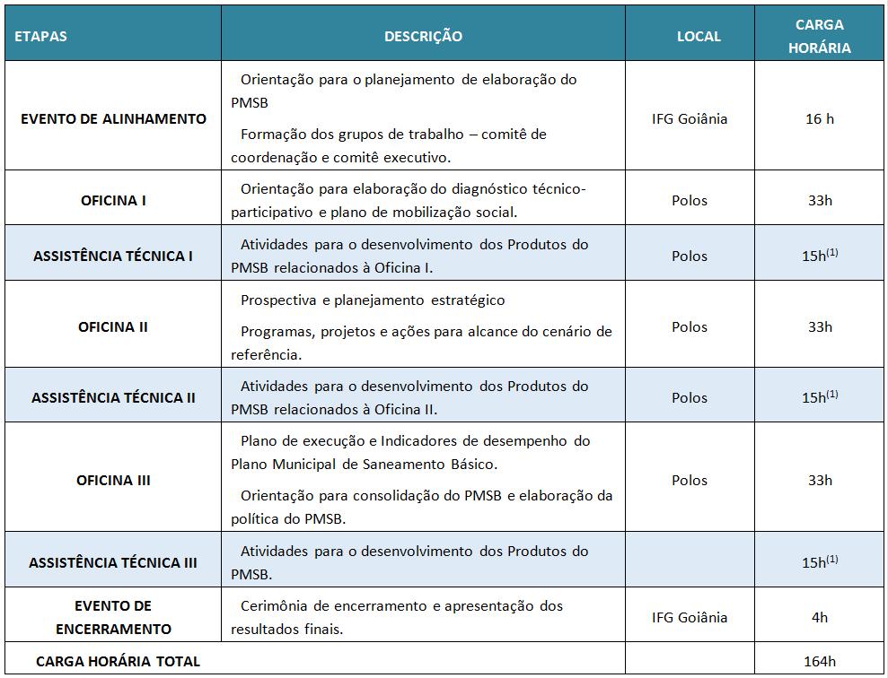 Estrutura-do-Projeto-SanearCidades--quadro-1